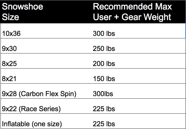 Faqs about snowshoes snowshoe fit snowshoe wear